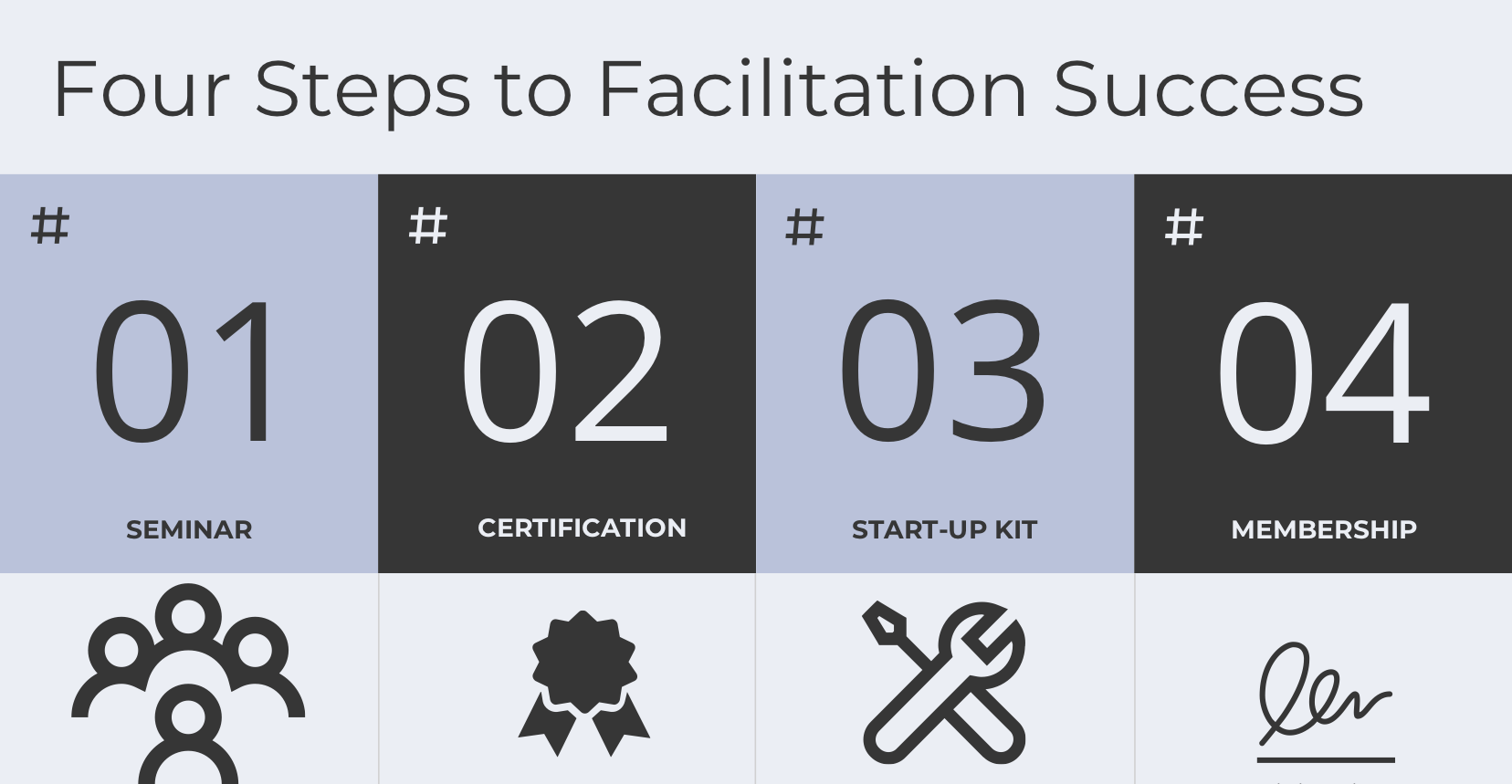 Crossing Capital Group Four Steps to Facilitation Success